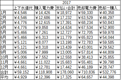 2017水道光熱費.png